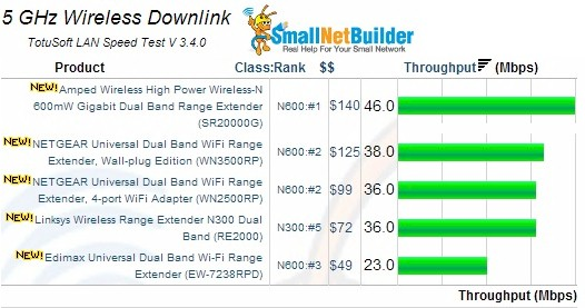 5GHz Wireless Downlink Results