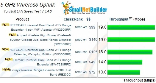 5GHz Wireless Uplink Results