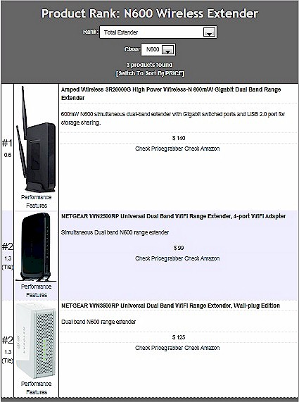 Wireless Extender Ranker