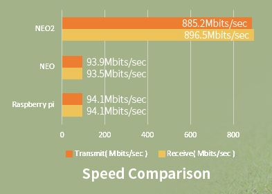 NanoPi NEO2 throughput