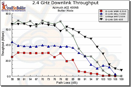 Downlink Throughput comparison, 11g, Super G and draft 11n routers