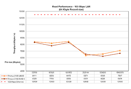Figure 11: 100 Mbps Ethernet read performance