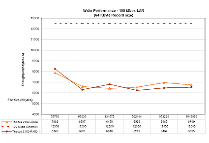 Figure 12: 100 Mbps Ethernet write performance