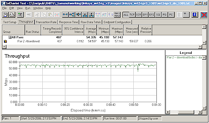 Figure 5: Linksys WRT54G V5 Download Throughput