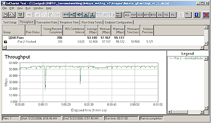 Figure 8: Linksys WRT54GL Download Throughput
