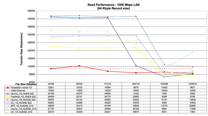All System Read Performance Comparison