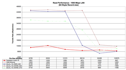 Ubuntu Read Performance Comparison