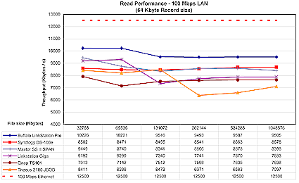 LinkStation Pro 100 Mbps read comparison