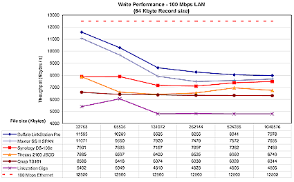 LinkStation Pro 100 Mbps write comparison