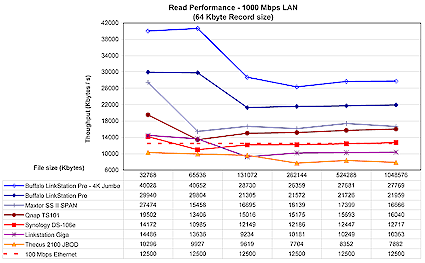 LinkStation Pro 1 Gbps read comparison