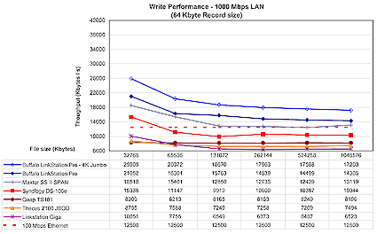 LinkStation Pro 1 Gbps write comparison