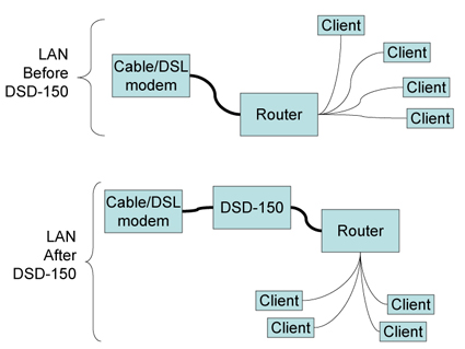 Connecting the DSD-150