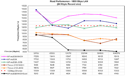 HP mv2020 performance comparison - 1 Gbps read