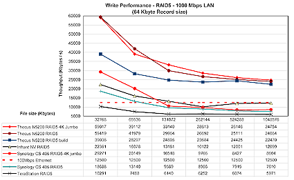 Thecus N5200 performance comparison - 1 Gbps RAID5 write