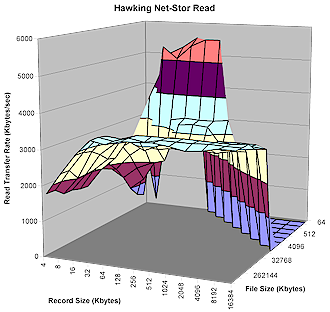 Net-Stor Read Performance