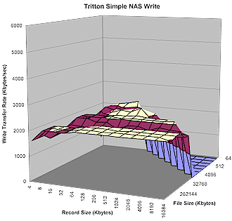 Simple NAS Write Performance