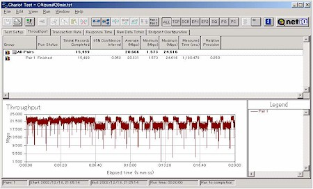 Buffalo WBR-G54: Long throughput test- new firmware