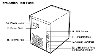 Terastation Rear panel details