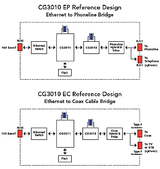CopperGate reference design block diagrams