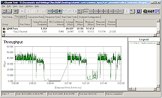 AV Phoneline TCP receive throughput