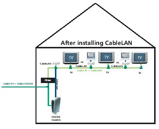 CableLAN with DOCSIS Cable Modem