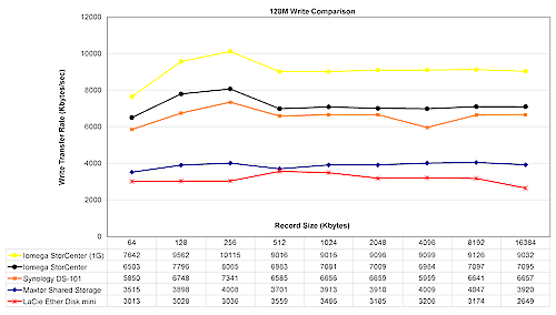Comparative Write performance with 128 MByte file size