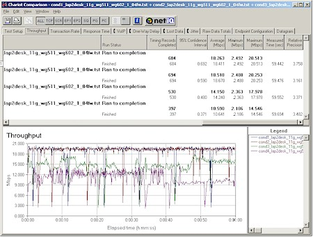 NETGEAR WG602- Throughput test