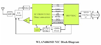 SanDisk WiFi - Block diagram
