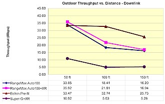 Outdoor MIMO throughput comparison - Downlink