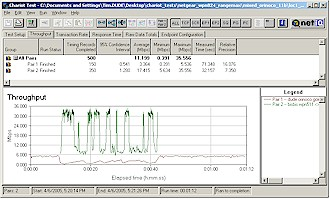 Mixed RangeMax and 11b downlink - 11b first