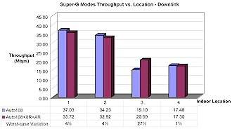 Super-G mode Throughput vs. Location - Downlink