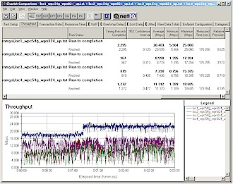 Four Location uplink throughput - 11g STA, RangeMax AP