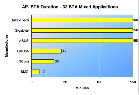 AP to STA Test Duration - 32 STA Mixed Application test