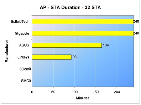 AP to STA Duration - 32 STA Throughput test