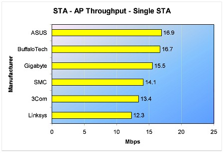 STA to AP throughput - One STA - 5min.