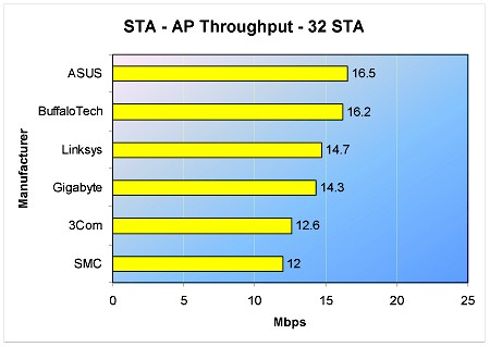 STA to AP throughput - 32 STA - 4 hours
