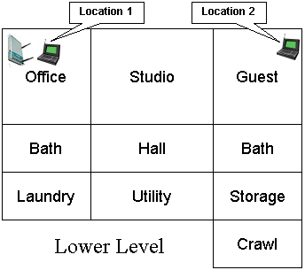 Lower Level Test Locations