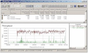 Throughput for Broadcom 11g 2Mbps stream vs Atheros 11g throughput - 10ft