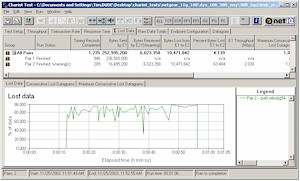 Lost Data % for Broadcom 11g 2Mbps stream vs Atheros Super-G throughput - 30ft