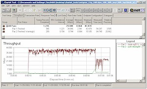 Throughput for Broadcom 11g 2Mbps stream vs Atheros Super-G throughput - 30ft