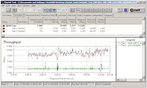 Throughput for Broadcom 11g 2Mbps stream vs Atheros Super-G throughput - 50ft