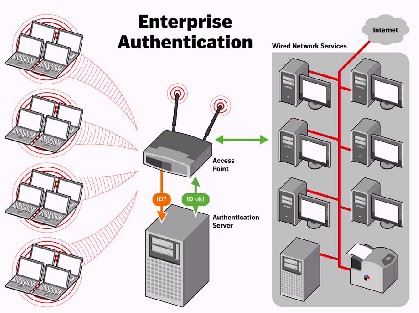 WPA Enterprise Authentication
