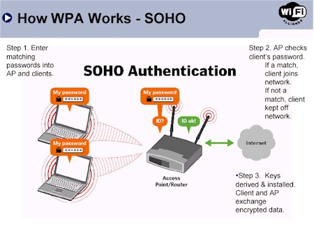 WPA-PSK Authentication