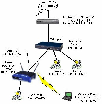 Example of LAN with two routers