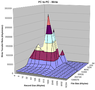 PC to PC Write performance